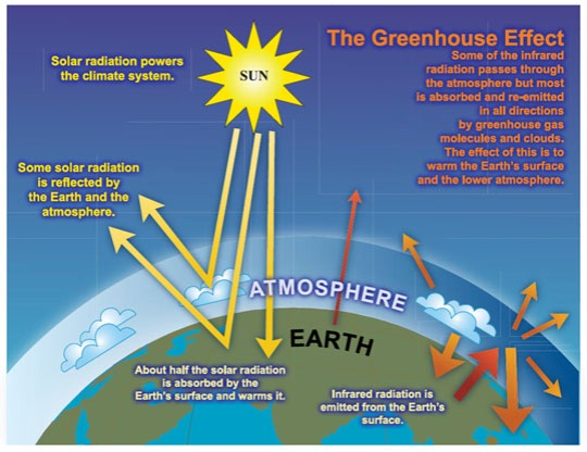 greenhouseeffectdiagram